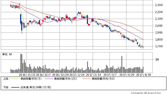 日本製鋼所<5631> 日足(SBI証券提供)