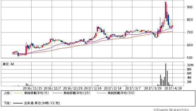 豊和工業<6203> 日足(SBI証券提供)