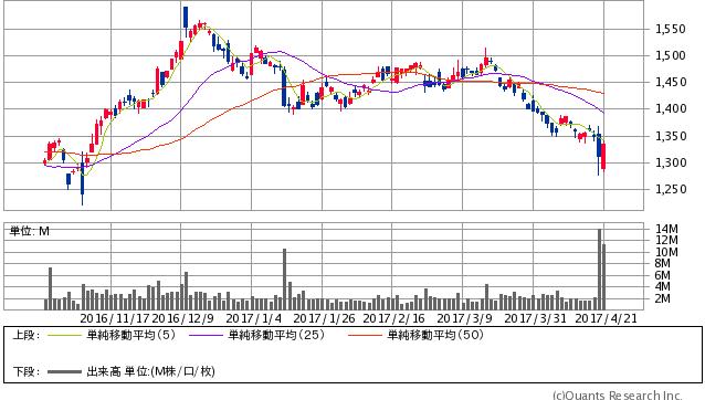 日本郵政<6178> 日足(SBI証券提供)