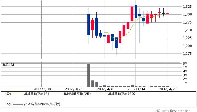 オークネット<3964> 日足(SBI証券提供)