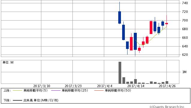 ウェーブロックHD<7940> 日足(SBI証券提供)
