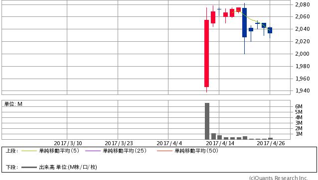 LIXILビバ<3564> 日足(SBI証券提供)
