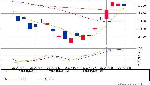 日経平均株価(現物) 日足(SBI証券提供)
