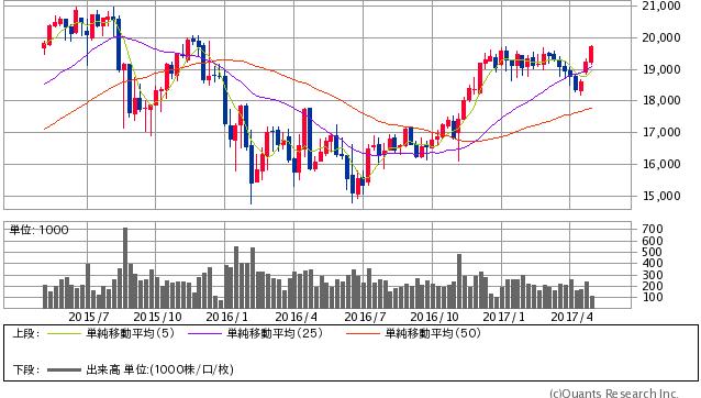 シカゴ日経平均先物円建 週足(SBI証券提供)