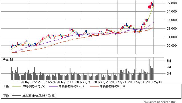 東京エレクトロン<8035> 日足(SBI証券提供)