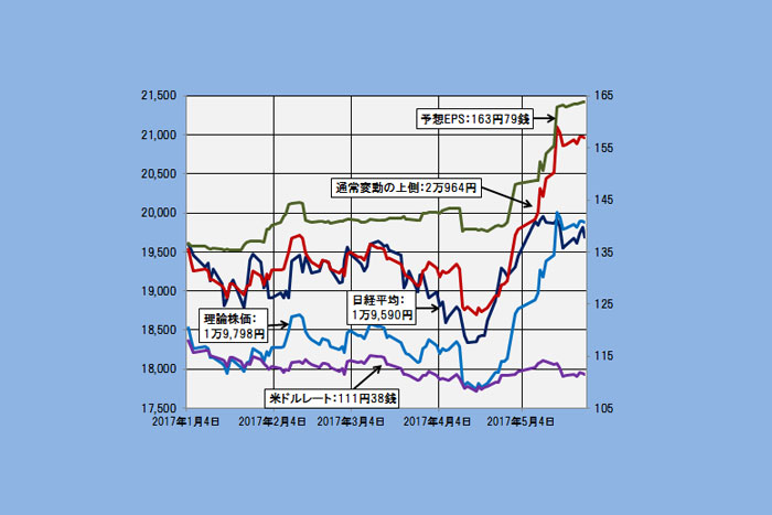 【理論株価】日経平均はやはり1万9800円、そして2万900円程度がメドに(5/31)=日暮昭