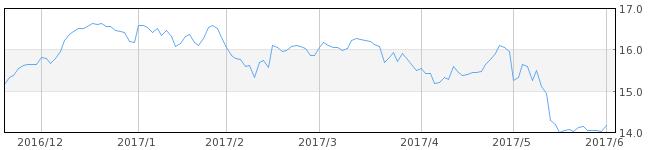 日経平均株価 PER