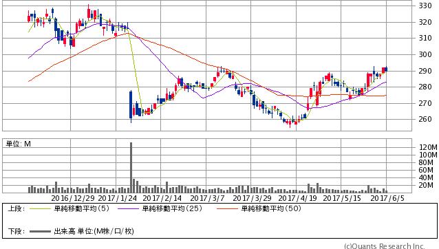 日本電気<6701> 日足(SBI証券提供)