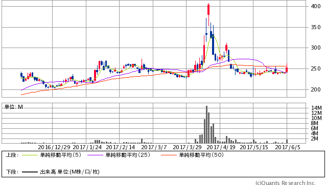 日本アビオニクス<6946> 日足(SBI証券提供)