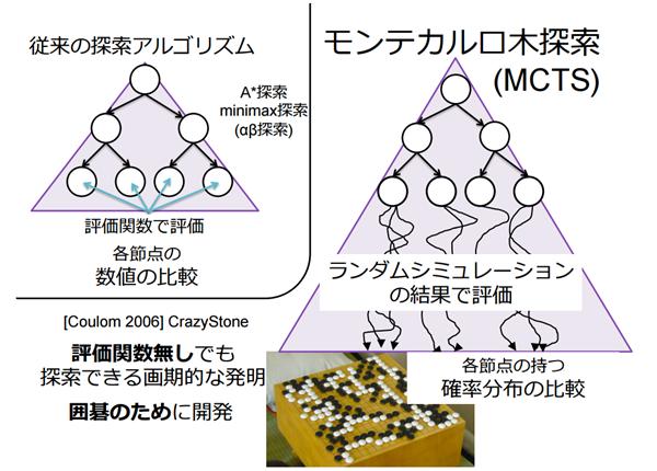 出典:『モンテカルロ木探索の理論と実践』美添一樹氏