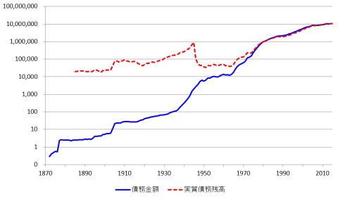 出典:三橋貴明公式ブログ『新世紀のビッグブラザーへ』