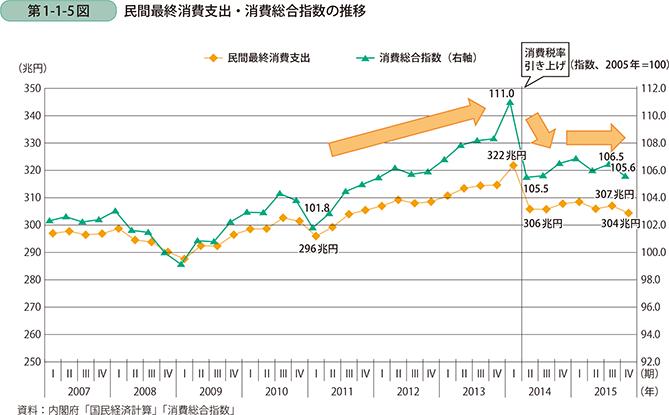出典:「印鑑最終消費支出・消費総合指数の推移」内閣府