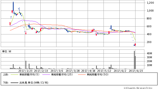 タカタ<7312> 日足(SBI証券提供)