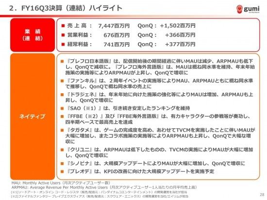 gumi、経常利益13.5億円と大幅な増収増益 國光社長「VR・動画事業への早期参入を図る」