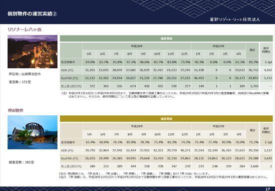 星野Rリート、営業利益8.1%増 グランピングリゾート「星のや富士」等が好調