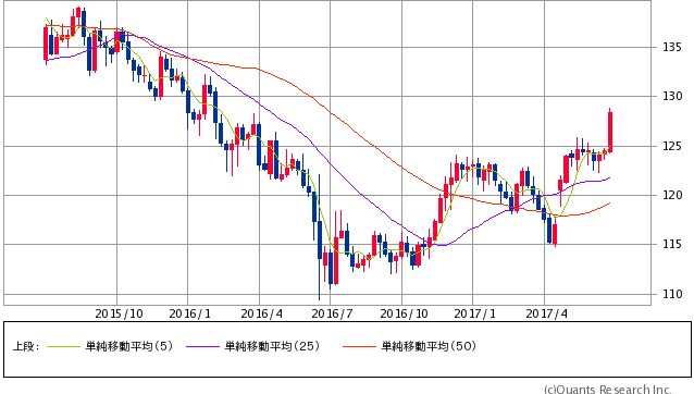 ユーロ円 週足(SBI証券提供)