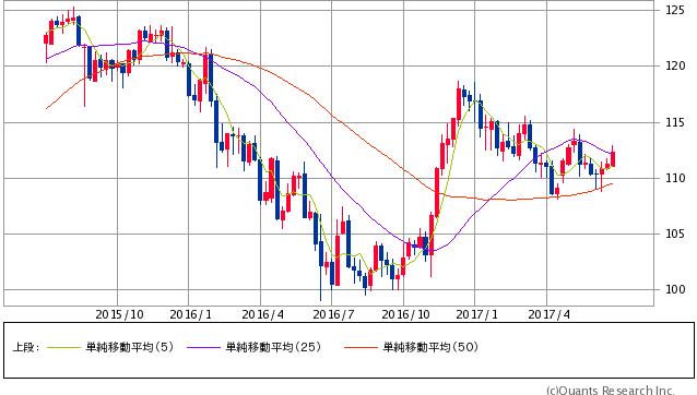 ドル円 週足(SBI証券提供)