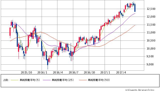 ドイツDAX 週足(SBI証券提供)