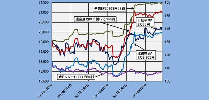 2017年6月30日時点の理論株価=1万9905円