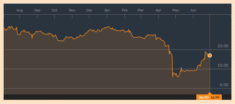 ホーム・キャピタル<HCG:CN>(Bloomberg提供)