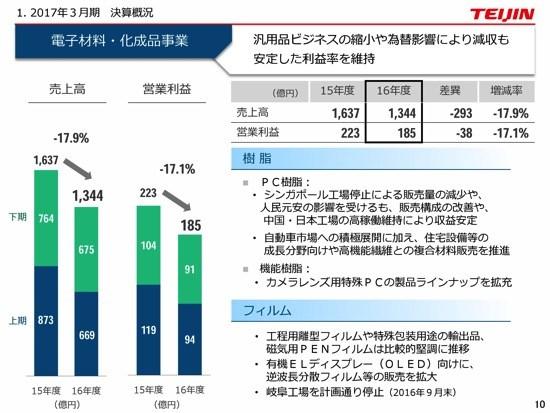 帝人株式会社 2017年3月期決算説明会-帝人株式会社
