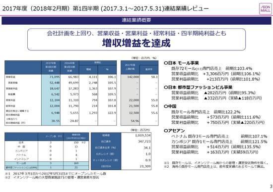 イオンモール、1Q営業利益7%増 中国・アセアン出店モールは過半数が黒字化達成