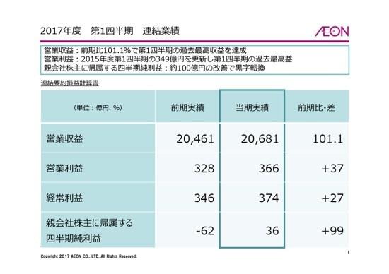 イオン、総合スーパーで35億円の損益改善 3-5月期は増収増益に