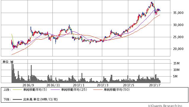 任天堂<7974> 日足(SBI証券提供)