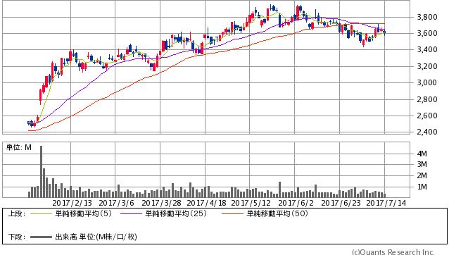 MonotaRO<3064> 日足(SBI証券提供)