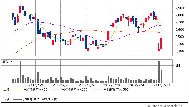 メディアドゥ<3678> 日足(SBI証券提供)