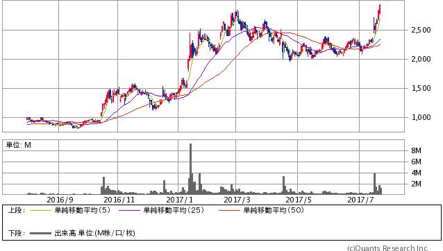 Gunosy<6047> 日足(SBI証券提供)