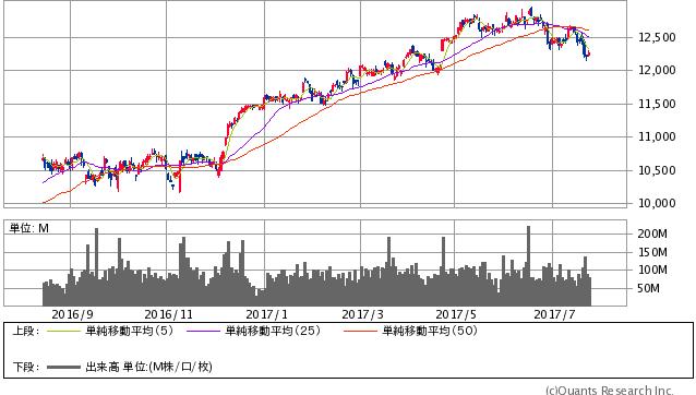独DAX指数 日足(SBI証券提供)