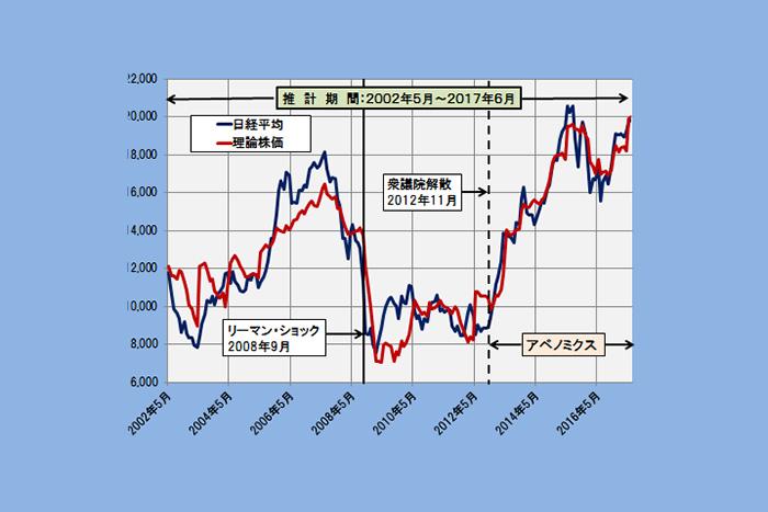 さらに精度向上!日経平均の妥当水準を示す「理論株価」6つのシナリオ=日暮昭