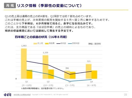 ほぼ日「生活のたのしみ展」が売上に貢献 手帳販売部数は66万部の見通しに