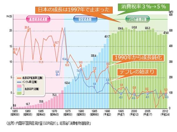 GDPとインフレ率の推移