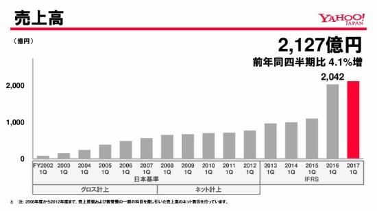ヤフー、ソフトバンクとの連携奏功 ショッピング取扱高1,398億円に拡大