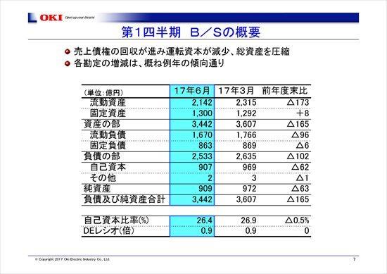 沖電気、1Qは減収減益の営業赤字へ 物量減少・機種構成差の悪化により