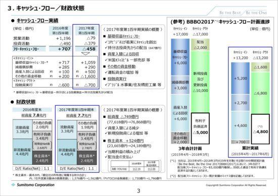 住友商事、第1四半期は大幅増収増益 資源価格上昇の影響で