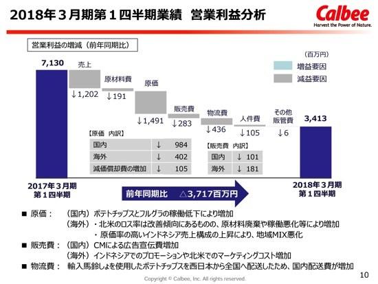 カルビー、ポテトチップスの一部休売・海外不振が響く 4-6月期は減収減益に