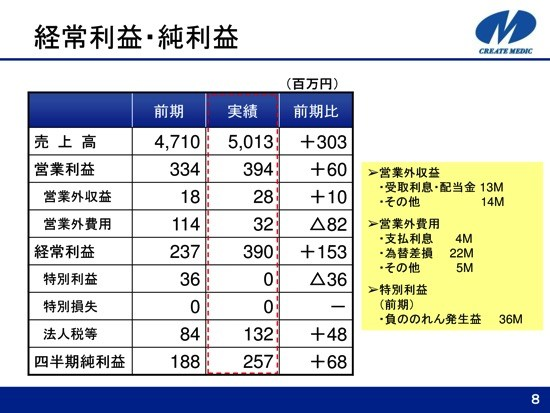 クリエートメディック、1Qは経常利益64.5%増 中国・欧州を中心に好調に推移