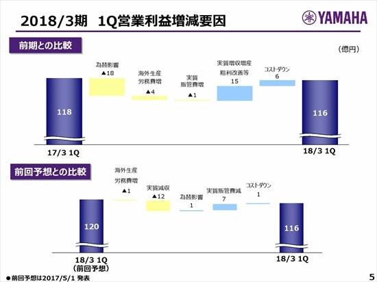 ヤマハ、第1四半期は為替影響で減益 ピアノは中国市場が好調継続