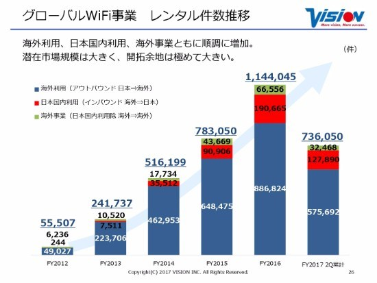ビジョン、2Q営業利益52.3%増 グローバルWiFi事業が大幅な増収増益を達成
