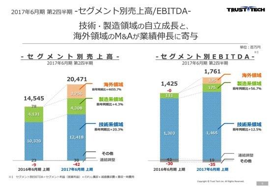 トラスト・テック、営業利益が過去最高を更新 海外M&Aが業績伸長に寄与
