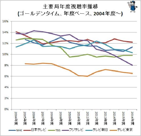 出典:主要テレビ局の複数年に渡る視聴率推移をグラフ化してみる(2017年)(最新) - ガベージニュース