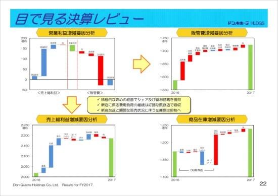 ドンキホーテHD、28期連続増収増益 インバウンド消費が好調に推移
