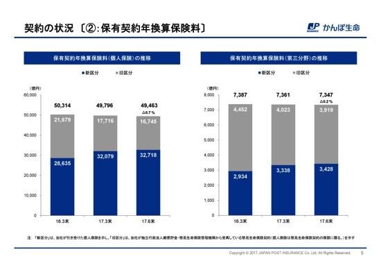 かんぽ生命保険、経常利益87.7%増 第三分野の新契約年換算保険料が伸長