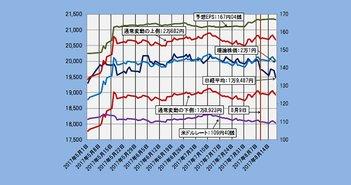 2017年8月18日時点の理論株価= 2万0001円