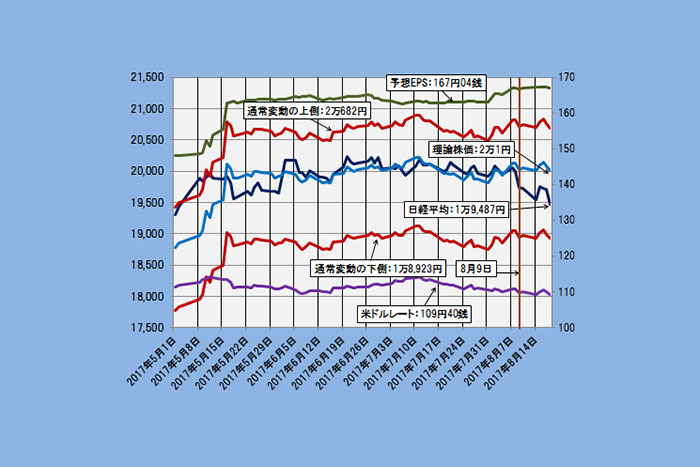 【理論株価】好業績を無視する日経平均は北朝鮮リスクで下落している(8/22)=日暮昭