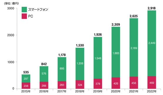出典:オンラインビデオ総研/デジタルインファクト調べ