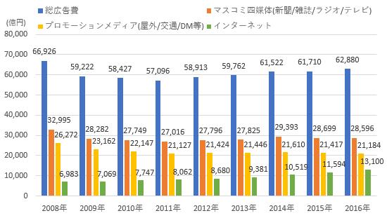 出典:電通「日本の広告費」